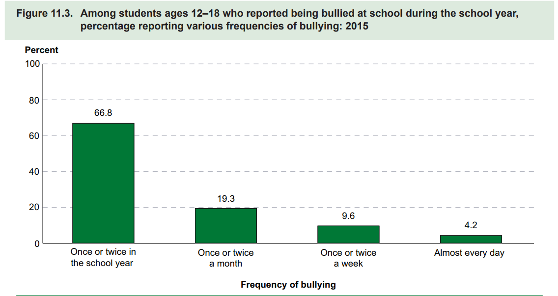 images/featured_facts/Bullying.PNG